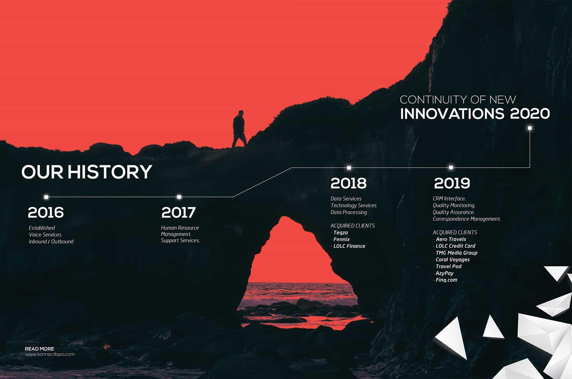 history of konnecting BPO